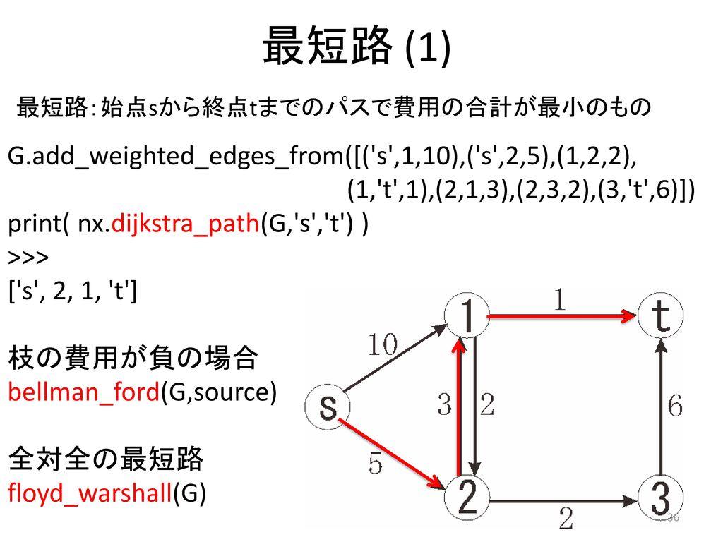 最短路 (1) G.add_weighted_edges_from([( s ,1,10),( s ,2,5),(1,2,2),